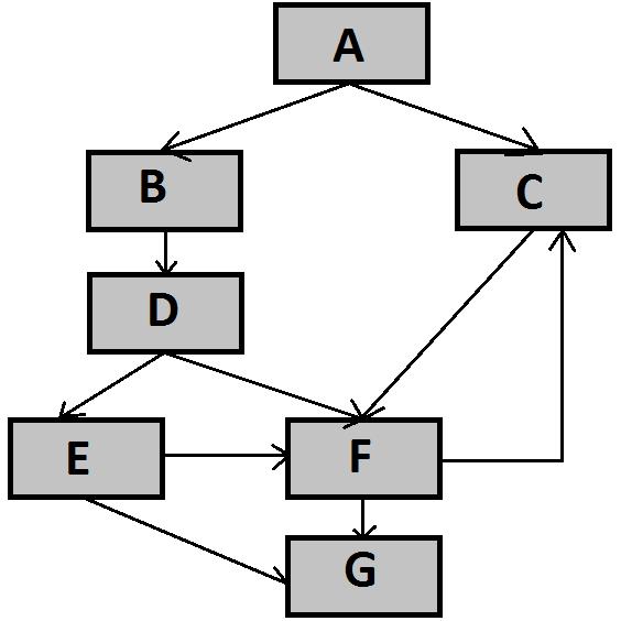 Graf przepływu sterowania